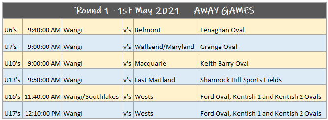 Round 1 1st May 2021 all away games